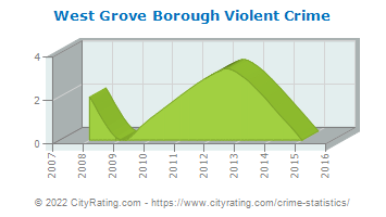 West Grove Borough Violent Crime