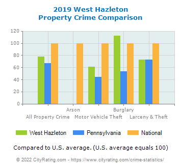 West Hazleton Property Crime vs. State and National Comparison