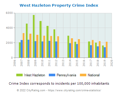 West Hazleton Property Crime vs. State and National Per Capita
