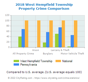 West Hempfield Township Property Crime vs. State and National Comparison