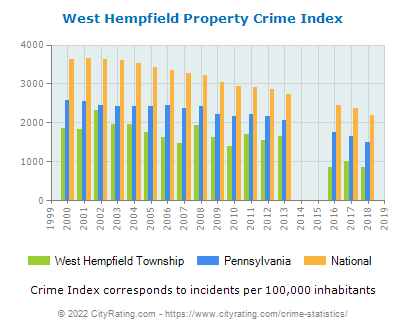West Hempfield Township Property Crime vs. State and National Per Capita