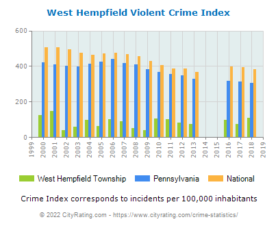 West Hempfield Township Violent Crime vs. State and National Per Capita