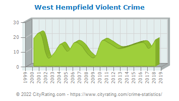 West Hempfield Township Violent Crime