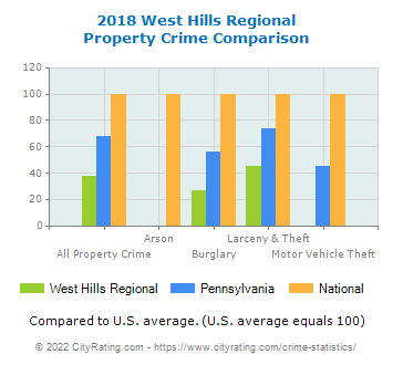 West Hills Regional Property Crime vs. State and National Comparison
