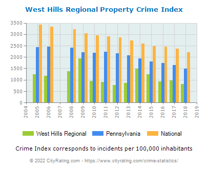 West Hills Regional Property Crime vs. State and National Per Capita