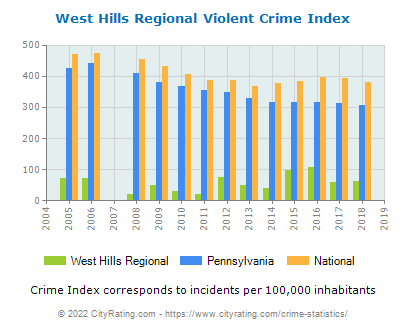 West Hills Regional Violent Crime vs. State and National Per Capita