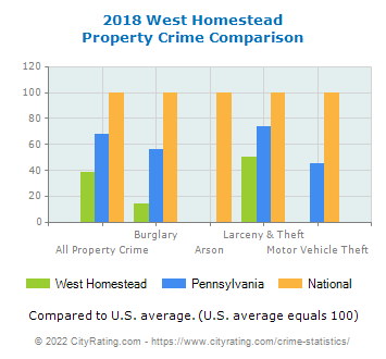 West Homestead Property Crime vs. State and National Comparison