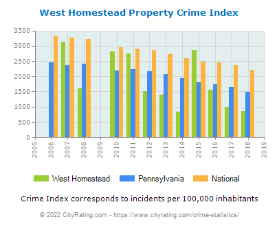 West Homestead Property Crime vs. State and National Per Capita
