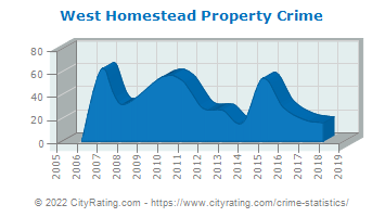 West Homestead Property Crime