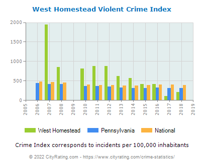 West Homestead Violent Crime vs. State and National Per Capita