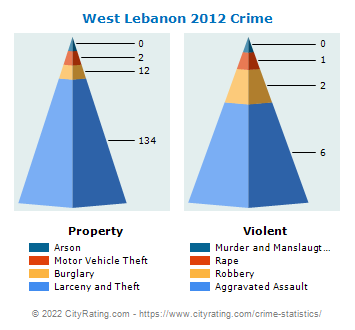West Lebanon Township Crime 2012