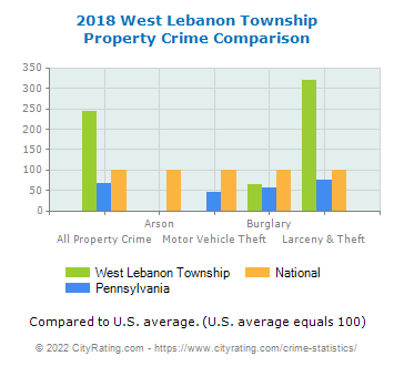 West Lebanon Township Property Crime vs. State and National Comparison