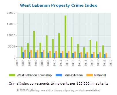 West Lebanon Township Property Crime vs. State and National Per Capita