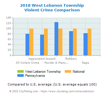 West Lebanon Township Violent Crime vs. State and National Comparison