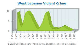 West Lebanon Township Violent Crime