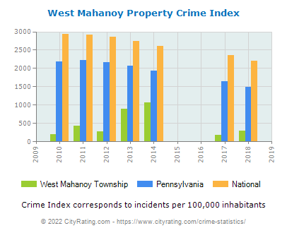 West Mahanoy Township Property Crime vs. State and National Per Capita