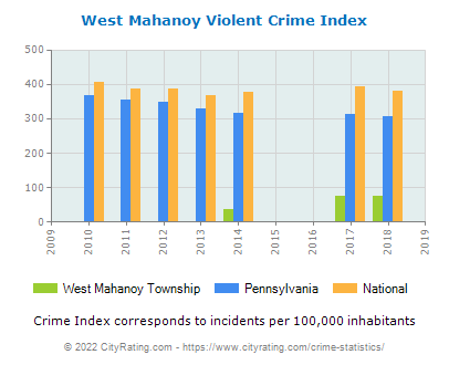 West Mahanoy Township Violent Crime vs. State and National Per Capita