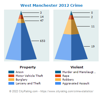 West Manchester Township Crime 2012