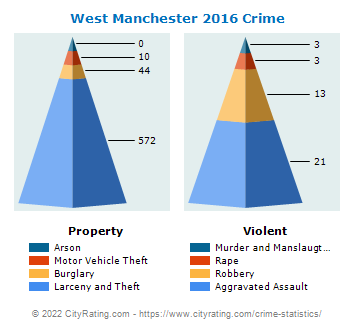 West Manchester Township Crime 2016