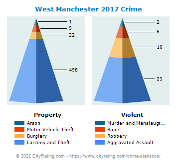West Manchester Township Crime 2017