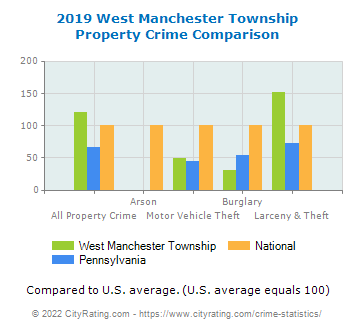 West Manchester Township Property Crime vs. State and National Comparison