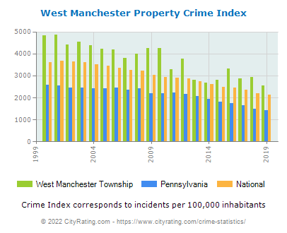 West Manchester Township Property Crime vs. State and National Per Capita