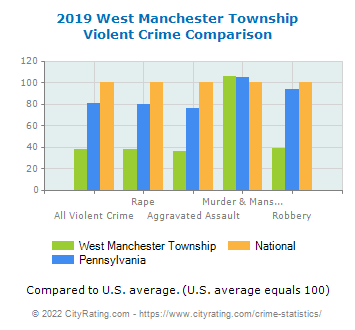West Manchester Township Violent Crime vs. State and National Comparison