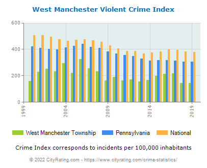 West Manchester Township Violent Crime vs. State and National Per Capita