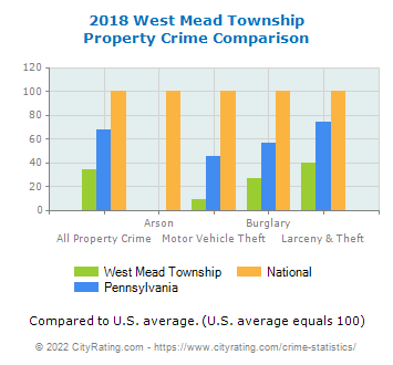 West Mead Township Property Crime vs. State and National Comparison
