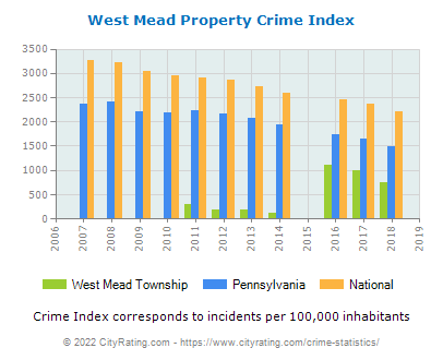West Mead Township Property Crime vs. State and National Per Capita