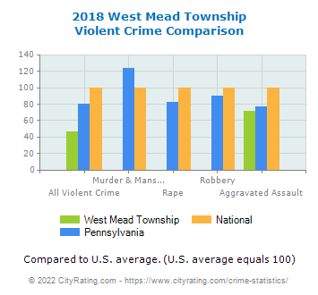 West Mead Township Violent Crime vs. State and National Comparison
