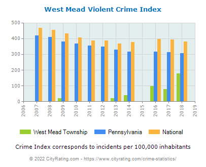 West Mead Township Violent Crime vs. State and National Per Capita