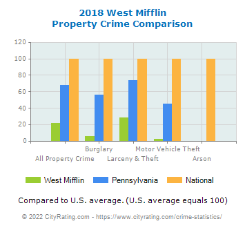 West Mifflin Property Crime vs. State and National Comparison