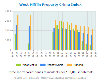 West Mifflin Property Crime vs. State and National Per Capita