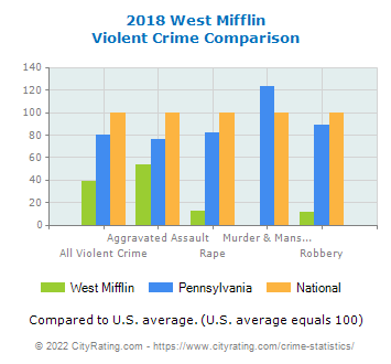 West Mifflin Violent Crime vs. State and National Comparison