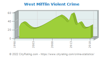 West Mifflin Violent Crime