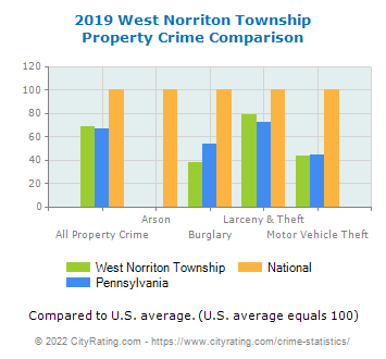 West Norriton Township Property Crime vs. State and National Comparison