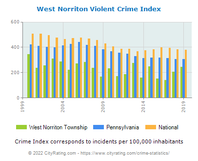 West Norriton Township Violent Crime vs. State and National Per Capita