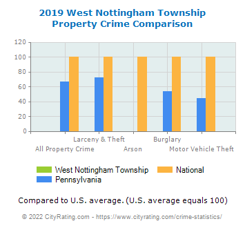 West Nottingham Township Property Crime vs. State and National Comparison