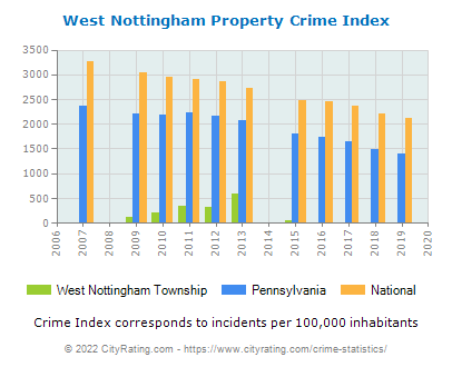 West Nottingham Township Property Crime vs. State and National Per Capita