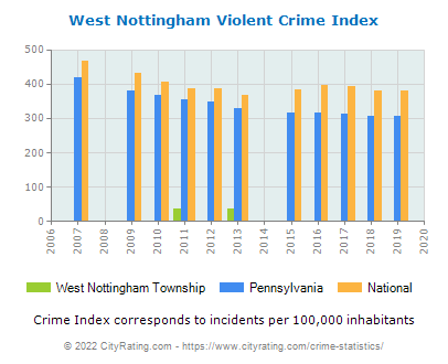 West Nottingham Township Violent Crime vs. State and National Per Capita