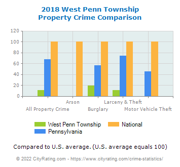 West Penn Township Property Crime vs. State and National Comparison