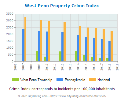 West Penn Township Property Crime vs. State and National Per Capita