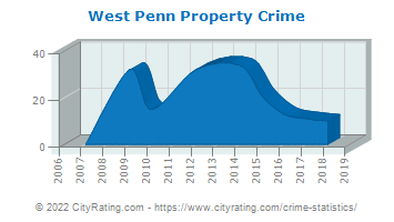West Penn Township Property Crime
