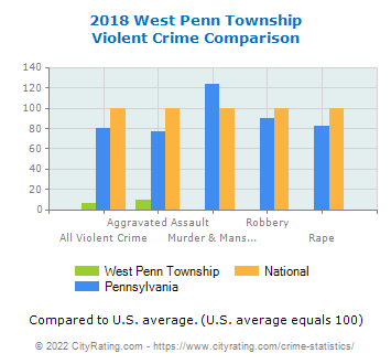 West Penn Township Violent Crime vs. State and National Comparison