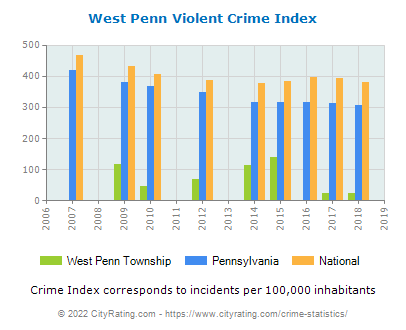 West Penn Township Violent Crime vs. State and National Per Capita