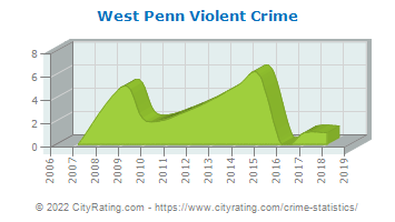 West Penn Township Violent Crime