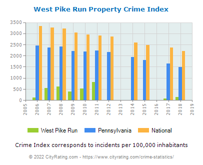 West Pike Run Property Crime vs. State and National Per Capita