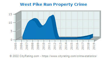 West Pike Run Property Crime