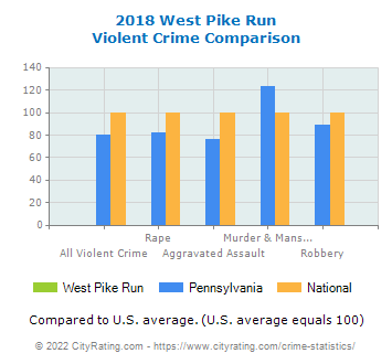 West Pike Run Violent Crime vs. State and National Comparison